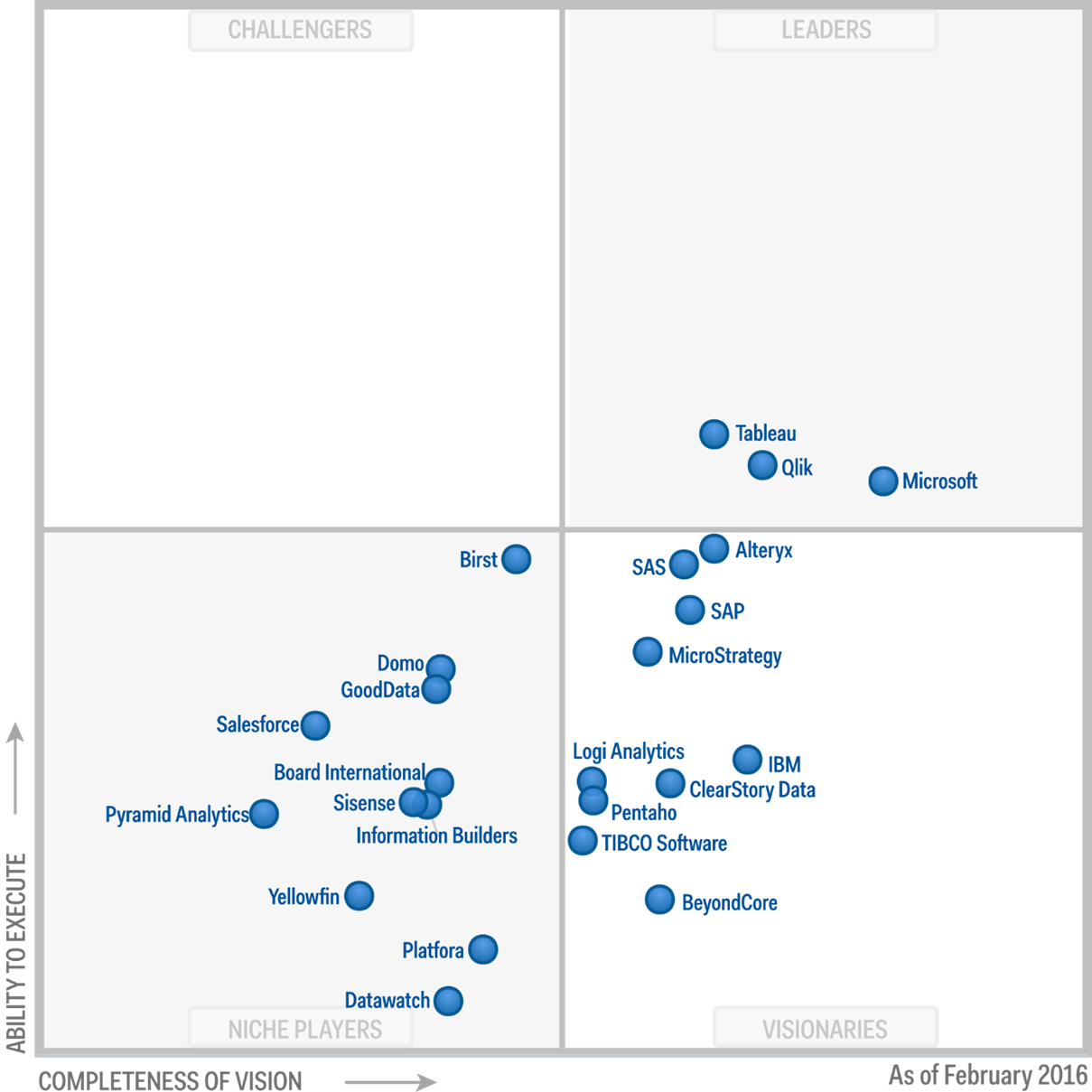 Gartner Zusammenfassung Tableau Software